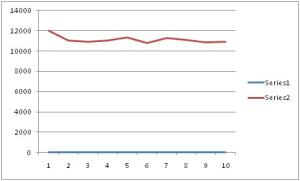 Trend of league run total, 2000-2009